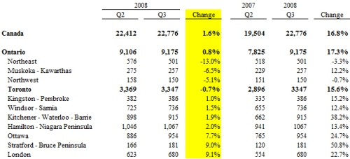 insolvency-q3-20082