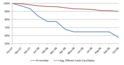prime-rate-vs-cc-rate