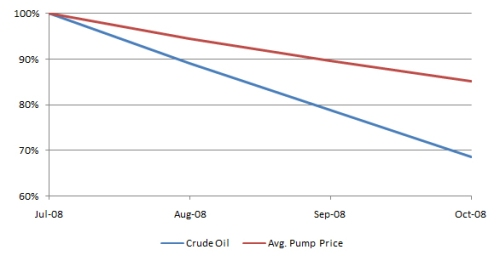 pump-price-vs-crude-oil