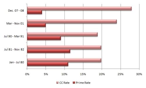 cc-vs-prime-spreads