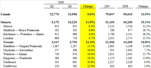 insolvency-q4-2008